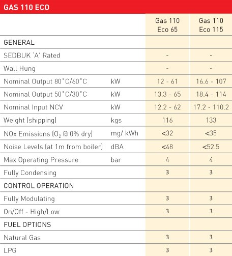 GAS 110 table